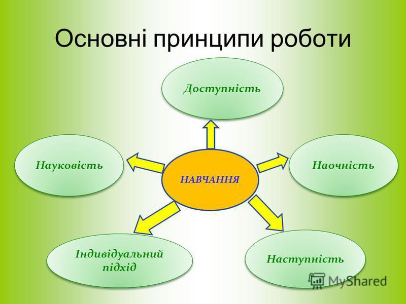 Основні принципи роботи НАВЧАННЯ Науковість Індивідуальний підхід Індивідуальний підхід Наступність Наочність Доступність