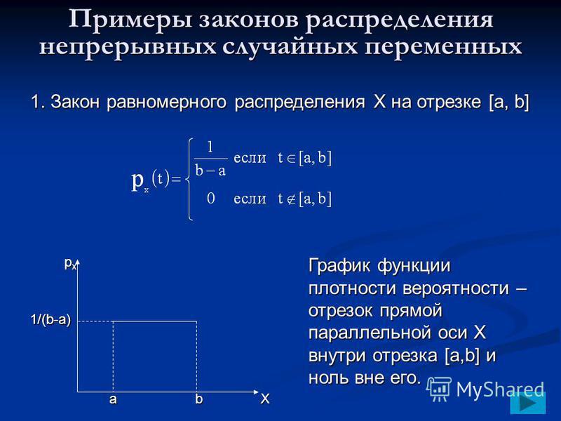 Примеры законов распределения непрерывных случайных переменных 1. Закон равномерного распределения Х на отрезке [a, b] ab 1/(b-a) pxpxpxpx График функции плотности вероятности – отрезок прямой параллельной оси Х внутри отрезка [a,b] и ноль вне его. Х