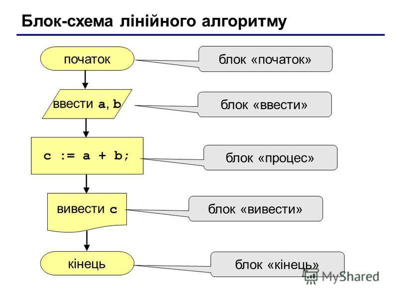 Блок-схема лінійного алгоритму початок кінець c := a + b; ввести a, b вивести c блок «початок» блок «ввести» блок «процес» блок «вивести» блок «кінець»