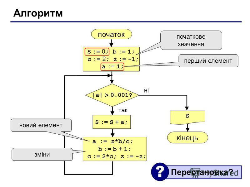 Алгоритм початок S кінець ні так |a| > 0.001? S := S + a; S := 0 ; b := 1; c := 2 ; z := -1; a := 1; початкове значення a := z*b/c; b := b + 1; c := 2*c; z := -z; перший елемент новий елемент зміни Перестановка? ?