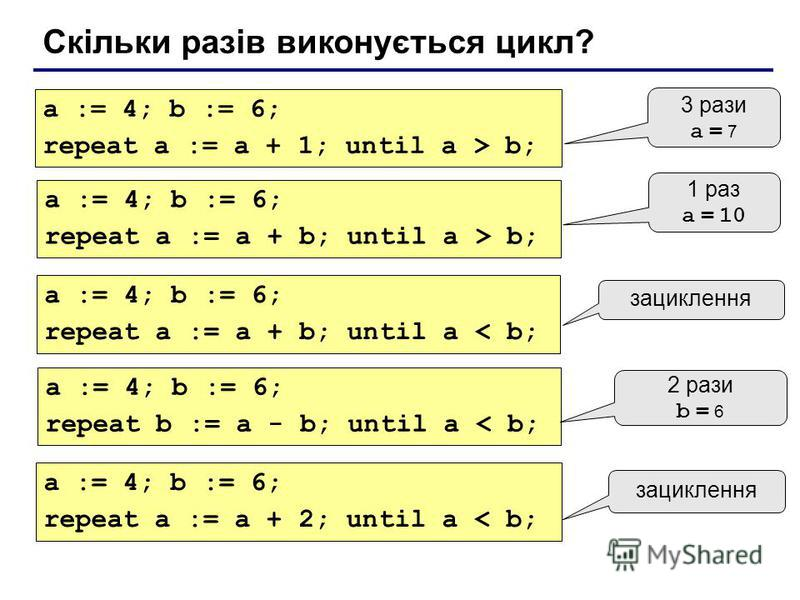 Скільки разів виконується цикл? a := 4; b := 6; repeat a := a + 1; until a > b; 3 рази a = 7 a := 4; b := 6; repeat a := a + b; until a > b; 1 раз a = 10 a := 4; b := 6; repeat a := a + b; until a < b; зациклення a := 4; b := 6; repeat b := a - b; un