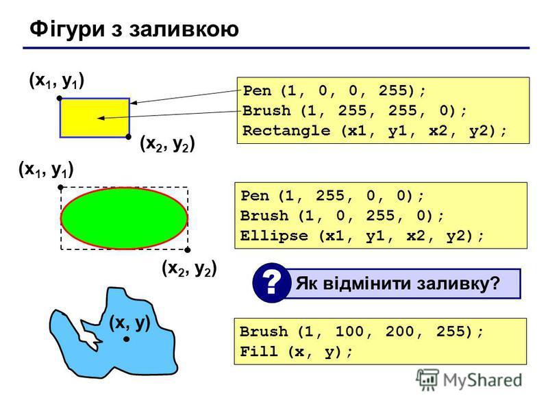 Фігури з заливкою (x 1, y 1 ) (x 2, y 2 ) Pen (1, 0, 0, 255); Brush (1, 255, 255, 0); Rectangle (x1, y1, x2, y2); (x 1, y 1 ) (x 2, y 2 ) Pen (1, 255, 0, 0); Brush (1, 0, 255, 0); Ellipse (x1, y1, x2, y2); Brush (1, 100, 200, 255); Fill (x, y); (x, y