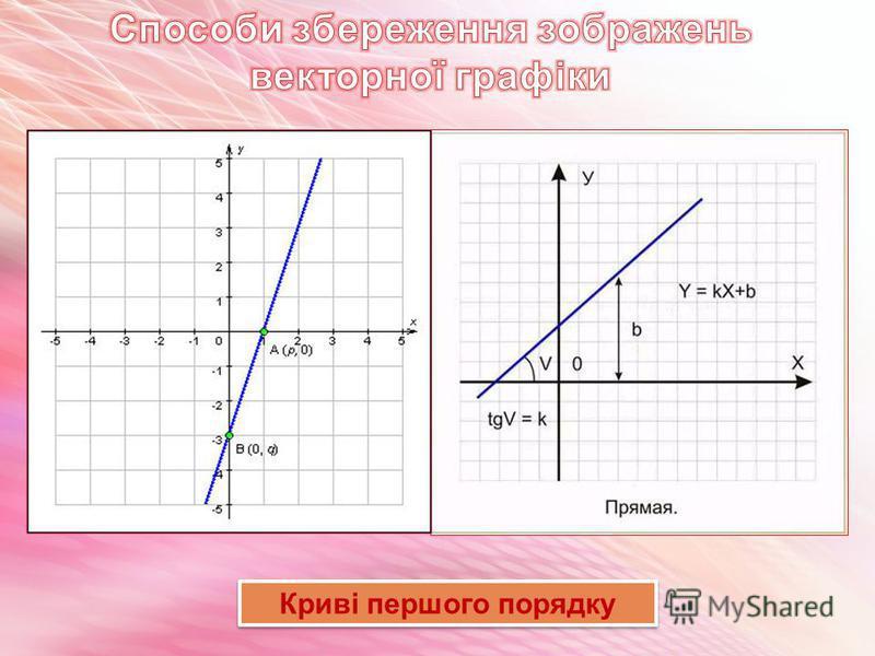 математичних формул Компютер зберігає елементи зображень (лінії, криві, фігури) у вигляді математичних формул. При відкритті файлу програма прокреслює елементи зображення за їхніми математичними формулами (рівняннями). математичних формул Компютер зб