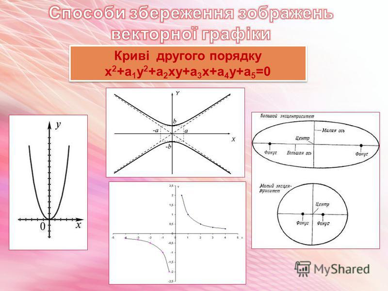 Криві другого порядку х 2 +а 1 у 2 +а 2 ху+а 3 х+а 4 у+а 5 =0 Криві другого порядку х 2 +а 1 у 2 +а 2 ху+а 3 х+а 4 у+а 5 =0