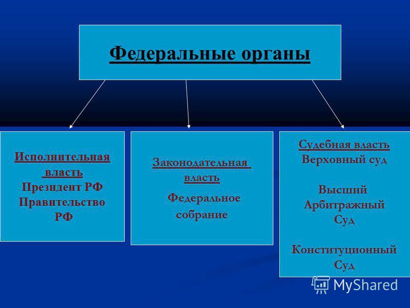 Федеральные органы Исполнительная власть Президент РФ Правительство РФ Законодательная власть Федеральное собрание Судебная власть Верховный суд Высший Арбитражный Суд Конституционный Суд