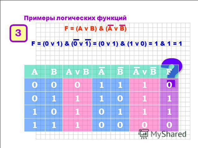 ПППП рр ии мммм ее рр ыыыы л л л л оооо гггг ии чччч ее сс кккк ии хххх ф ф ф ф уууу нннн кккк цццц ии йййй FFFF = = = = A A A A v v v v B B B B ???? ABA v B 0001 0110 1010 1110 FFFF = = = = 0 0 0 0 v v v v 1 1 1 1 = = = = 1 1 1 1 = = = = 0 0 0 0 222