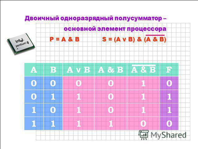Чернолученская средняя школа (3812) 976-573 BigCamagan@rambler.ru В процессоре все многообразие математических операций сводится к сложению двоичных чисел. По этой причине главной частью процессора является сумматор, который и обеспечивает такое слож