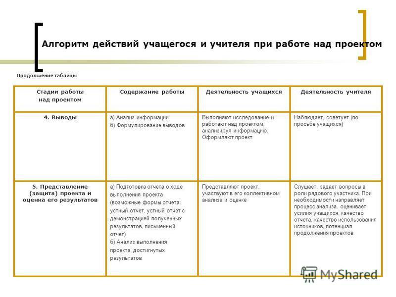 Стадии работы над проектом Содержание работы Деятельность учащихся Деятельность учителя 4. Выводы а) Анализ информации б) Формулирование выводов Выполняют исследование и работают над проектом, анализируя информацию. Оформляют проект Наблюдает, совету
