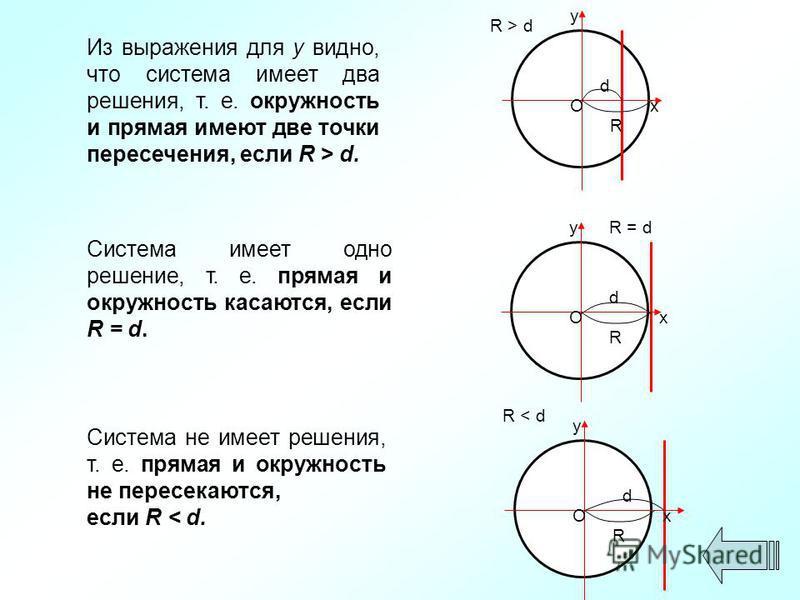 Из выражения для y видно, что система имеет два решения, т. е. окружность и прямая имеют две точки пересечения, если R > d. y xO d R R > d Система имеет одно решение, т. е. прямая и окружность касаются, если R = d. y xO d R R = d Система не имеет реш