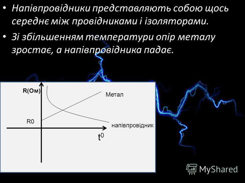 Напівпровідники представляють собою щось середнє між провідниками і ізоляторами. Зі збільшенням температури опір металу зростає, а напівпровідника падає. t0t0 R(Ом) Метал напівпровідник R0