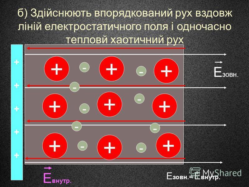 б) Здійснюють впорядкований рух вздовж ліній електростатичного поля і одночасно тепловй хаотичний рух ++ + + + + + + + - - - - - - - - ++++++++++ Е зовн. Е внутр. Е зовн.= Е внутр. -