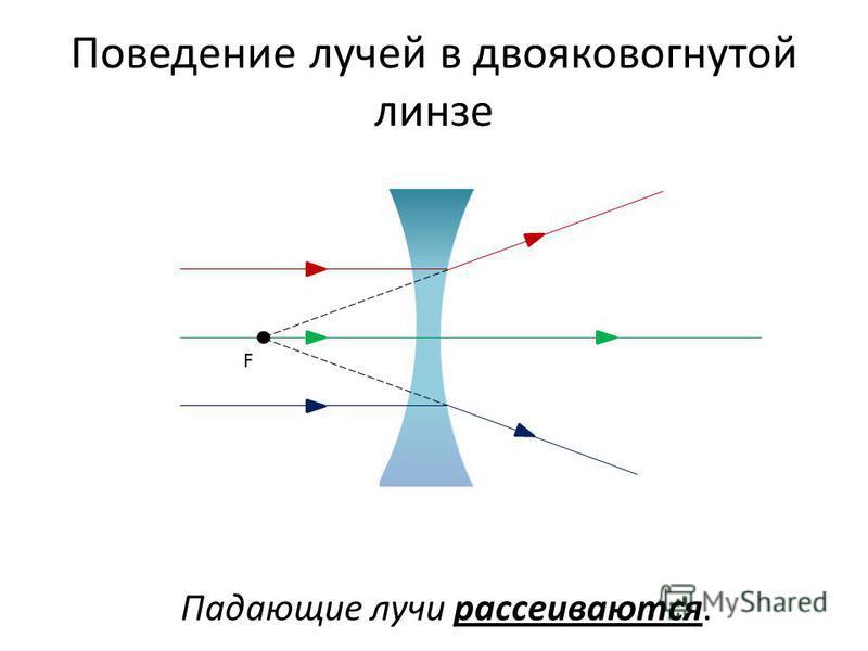 Поведение лучей в двояковогнутой линзе F Падающие лучи рассеиваются.