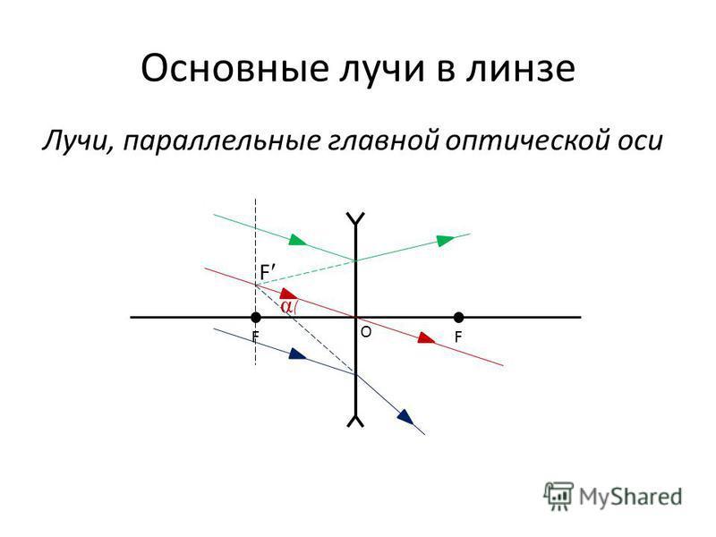 Основные лучи в линзе Лучи, параллельные главной оптической оси FF O F α