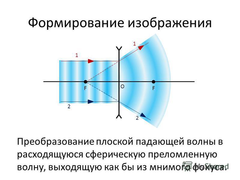 Формирование изображения FF O 1 1 2 2 Преобразование плоской падающей волны в расходящуюся сферическую преломленную волну, выходящую как бы из мнимого фокуса.
