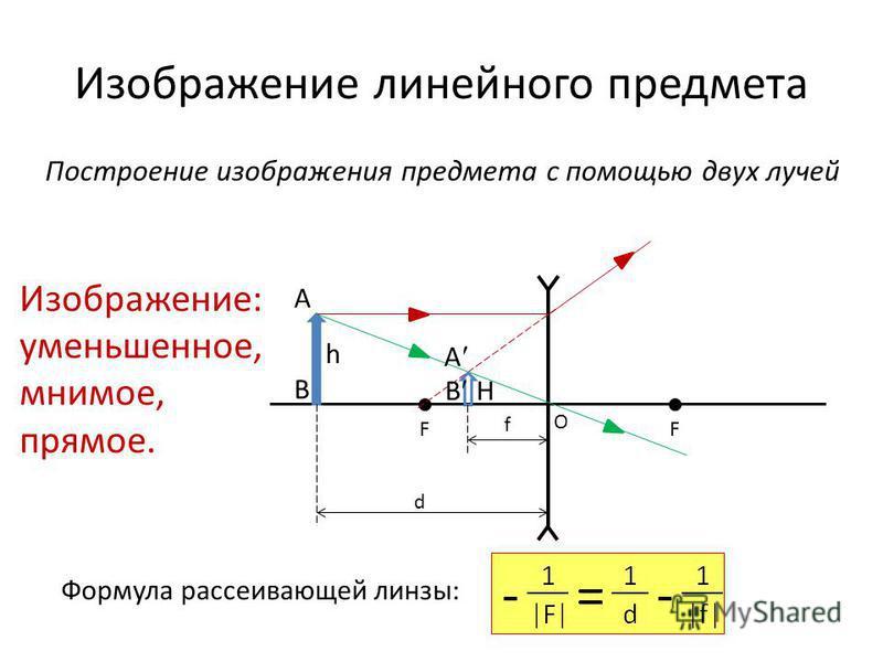 Изображение линейного предмета Построение изображения предмета с помощью двух лучей FF O A B h A B H d f Изображение: уменьшенное, мнимое, прямое. Формула рассеивающей линзы: