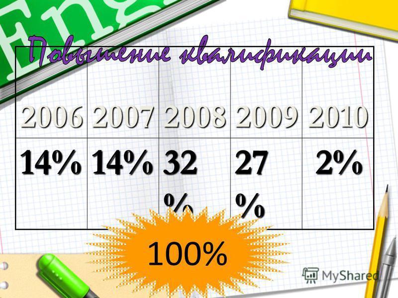 2006200720082009201014%14% 32 % 27 % 2% 2% 100%