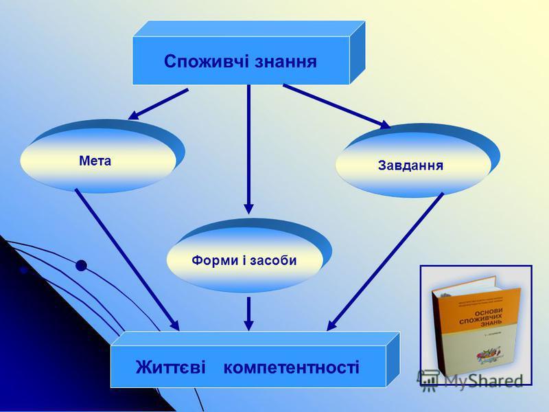 Споживчі знання Мета Форми і засоби Завдання Життєві компетентності