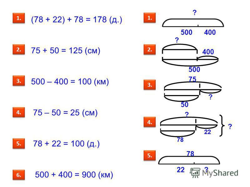 (78 + 22) + 78 = 178 (д.) 75 + 50 = 125 (см) 500 – 400 = 100 (км) 75 – 50 = 25 (см) 78 + 22 = 100 (д.) ? 1. 500400 2. ? 400 500 3. 50 75 ? ? 22 78 4. 78 22? ? 5. 1. 2. 3. 4. 5. 500 + 400 = 900 (км) 6.