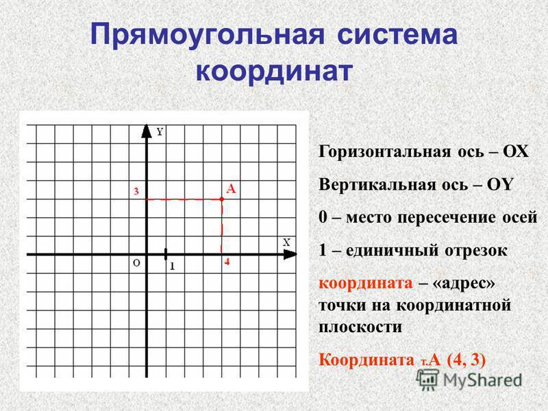 Прямоугольная система координат Горизонтальная ось – ОХ Вертикальная ось – ОY 0 – место пересечение осей 1 – единичный отрезок координата – «адрес» точки на координатной плоскости Координата т. А (4, 3)