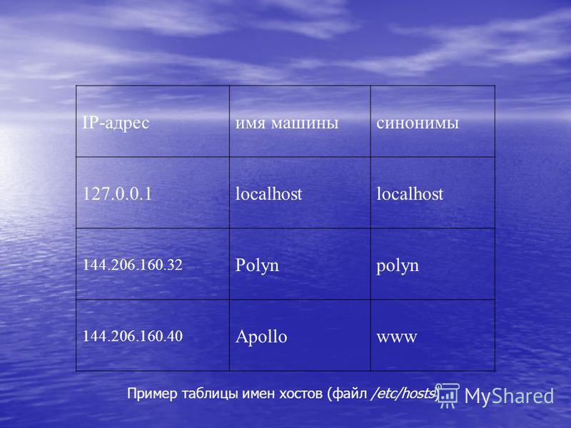 IP-адресимя машины синонимы 127.0.0.1localhost 144.206.160.32 Polynpolyn 144.206.160.40 Apollowww Пример таблицы имен хостов (файл /etc/hosts)