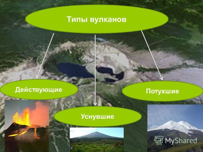 Типы вулканов Действующие Потухшие Уснувшие