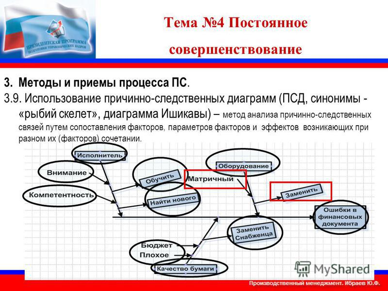 Тема 4 Постоянное совершенствование 3. Методы и приемы процесса ПС. 3.9. Использование причинно-следственных диаграмм (ПСД, синонимы - «рыбий скелет», диаграмма Ишикавы) – метод анализа причинно-следственных связей путем сопоставления факторов, парам