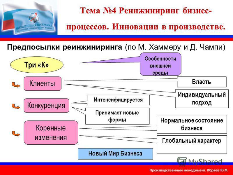 Тема 4 Реинжиниринг бизнес- процессов. Инновации в производстве. Предпосылки реинжиниринга (по М. Хаммеру и Д. Чампи) Три «К» Особенности внешней среды Клиенты Конкуренция Коренные изменения Власть Индивидуальный подход Интенсифицируется Принимает но