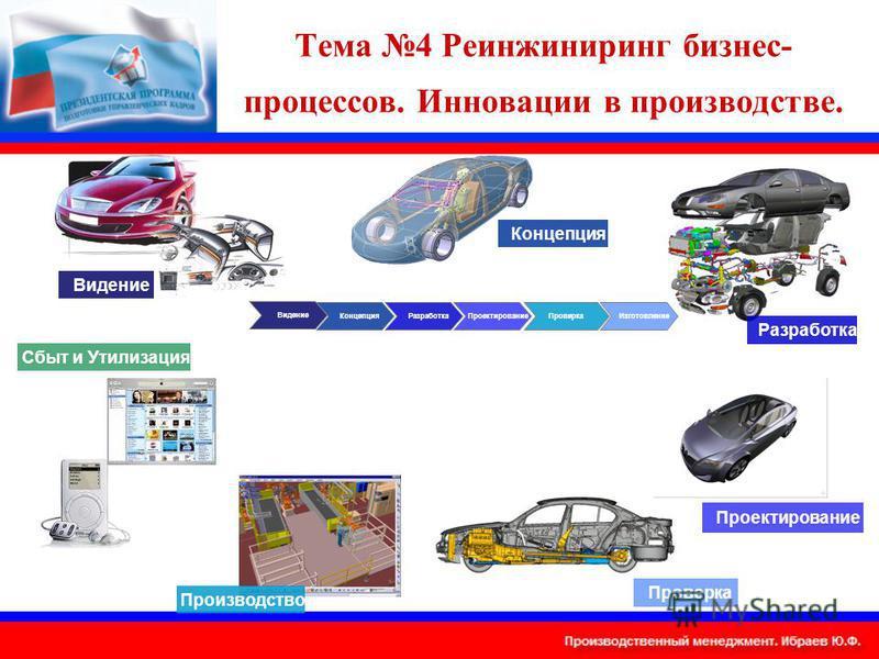 Тема 4 Реинжиниринг бизнес- процессов. Инновации в производстве. Концепция РазработкаПроектирование ПроверкаИзготовление Видение Концепция Разработка Проектирование Производство Проверка Сбыт и Утилизация