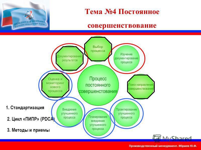 Тема 4 Постоянное совершенствование 1. Стандартизация 2. Цикл «ПИПР» (PDCA) 3. Методы и приемы