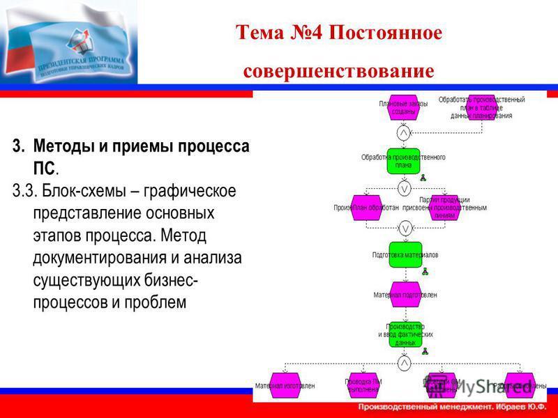 Тема 4 Постоянное совершенствование 3. Методы и приемы процесса ПС. 3.3. Блок-схемы – графическое представление основных этапов процесса. Метод документирования и анализа существующих бизнес- процессов и проблем