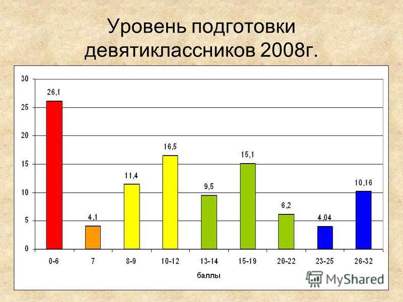 24 Уровень подготовки девятиклассников 2008 г.
