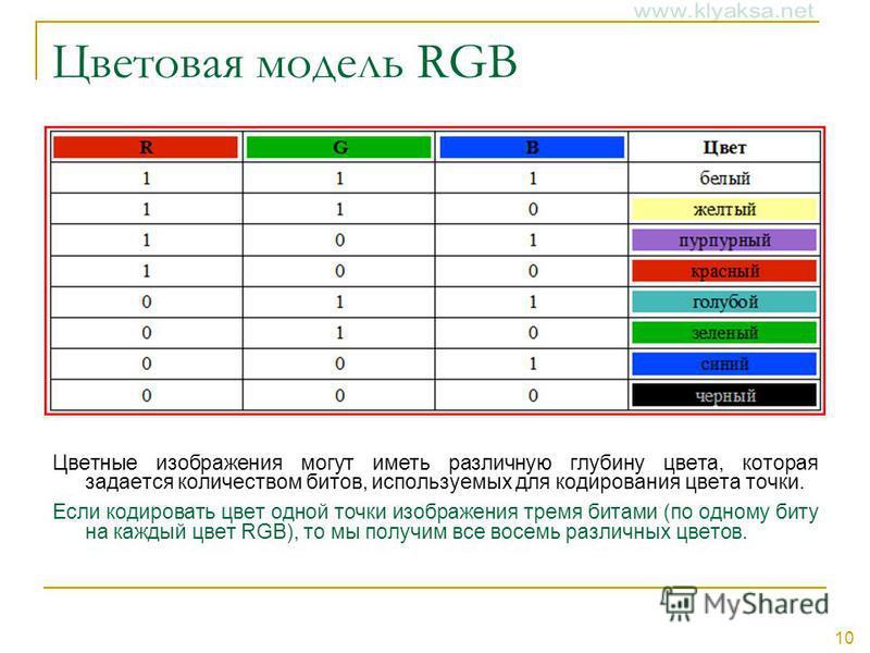 10 Цветовая модель RGB Цветные изображения могут иметь различную глубину цвета, которая задается количеством битов, используемых для кодирования цвета точки. Если кодировать цвет одной точки изображения тремя битами (по одному биту на каждый цвет RGB