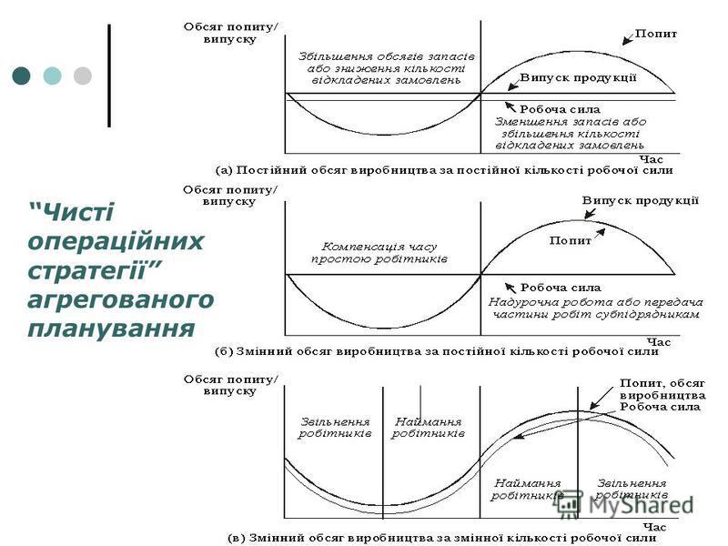 Чисті операційних стратегії агрегованого планування