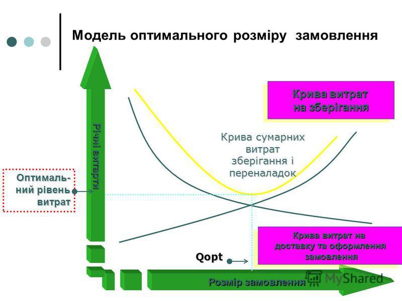 Модель оптимального розміру замовлення Розмір замовлення Річні витарти Крива витрат на зберігання Крива витрат на зберігання Крива витрат на доставку та оформлення замовлення замовлення Крива витрат на доставку та оформлення замовлення замовлення Кри