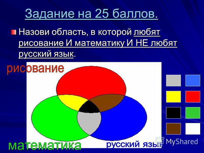 Задание на 25 баллов. Задание на 25 баллов. Назови область, в которой любят рисование И математику И НЕ любят русский язык.