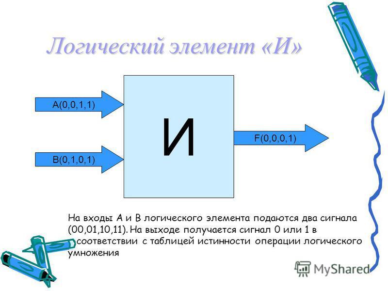 Логические основы устройства компьютера Базовые логические элементы Базовые логические элементы реализуют три основные логические операции: логический элемент «И» - логическое умножение логический элемент «И» - логическое умножение логический элемент