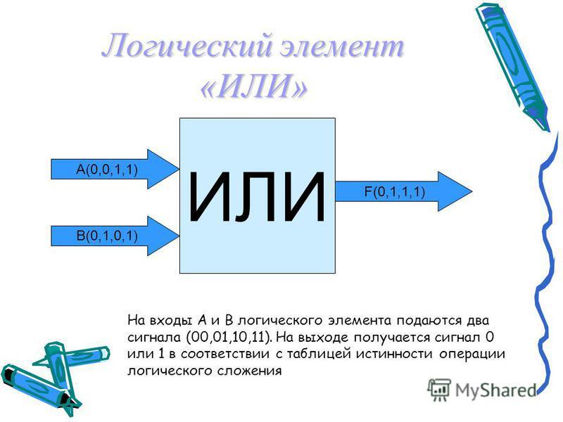 Логический элемент «И» И F(0,0,0,1) В(0,1,0,1) А(0,0,1,1) На входы A и B логического элемента подаются два сигнала (00,01,10,11). На выходе получается сигнал 0 или 1 в соответствии с таблицей истинности операции логического умножения