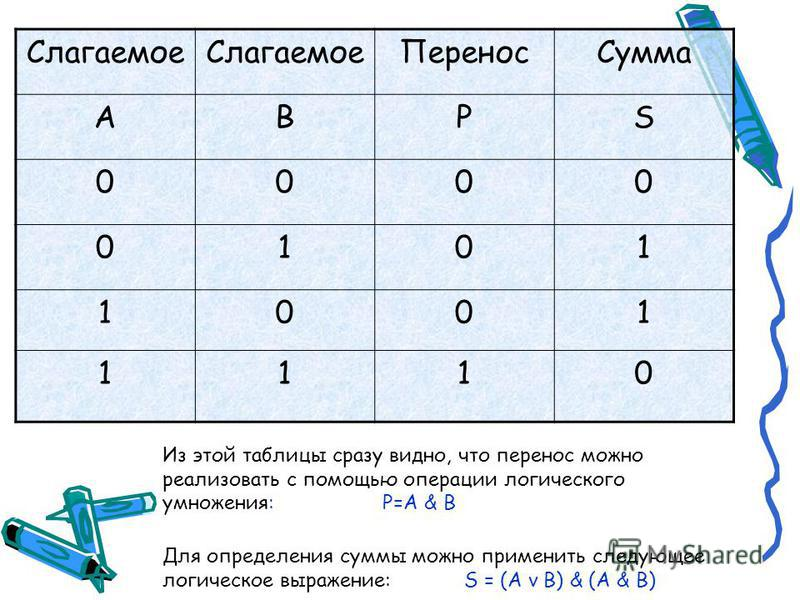 Сумматор двоичных чисел В целях максимального упрощения работы компьютера всё многообразие математических операций в процессоре сводится к сложению двоичных чисел. Поэтому главной частью процессора являются сумматоры, которые как раз и обеспечивают т