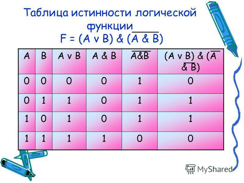 Слагаемое Перенос Сумма ABPS 0000 0101 1001 1110 Из этой таблицы сразу видно, что перенос можно реализовать с помощью операции логического умножения: P=A & B Для определения суммы можно применить следующее логическое выражение: S = (A v B) & (A & B)