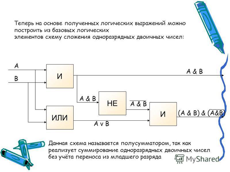 Таблица истинности логической функции F = (A v B) & (A & B) ABA v BA & B (A v B) & (A & B) 000010 011011 101011 111100