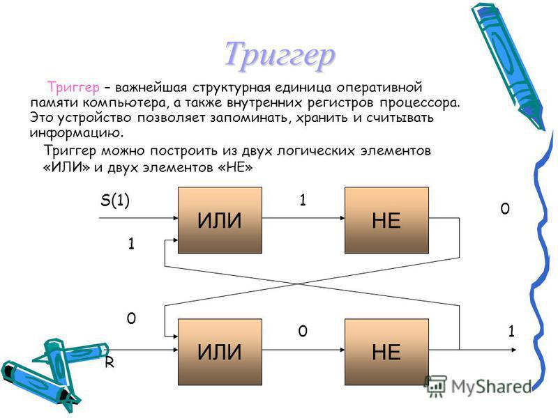 Многоразрядный сумматор Многоразрядный сумматор процессора состоит из полных одноразрядных сумматоров. На каждый разряд ставятся одноразрядный сумматор, причём выход (перенос) сумматора младшего разряда подключается ко входу сумматора старшего разряд