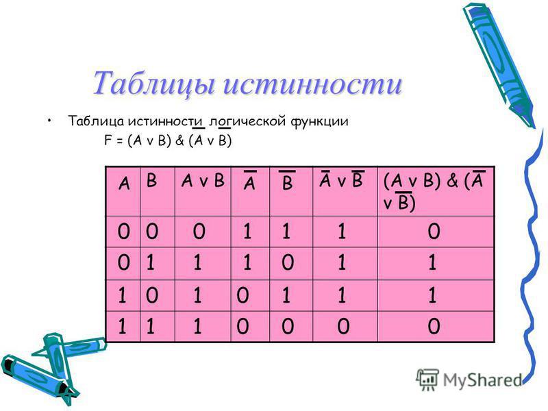 Логические выражения и таблицы истинности Логические выражения. Каждое составное высказывание можно выразить в виде формулы (логического выражения), в которую войдут логические переменные, обозначающие высказывания, и знаки логических операций, обозн