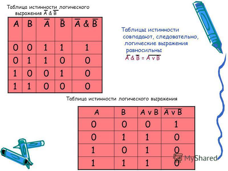 Таблицы истинности Таблица истинности логической функции F = (A v B) & (A v B) A BA v B A B (A v B) & (A v B) 00 0 1 1 1 0 01 1 1 0 1 1 10 10 1 1 1 11 10 0 0 0