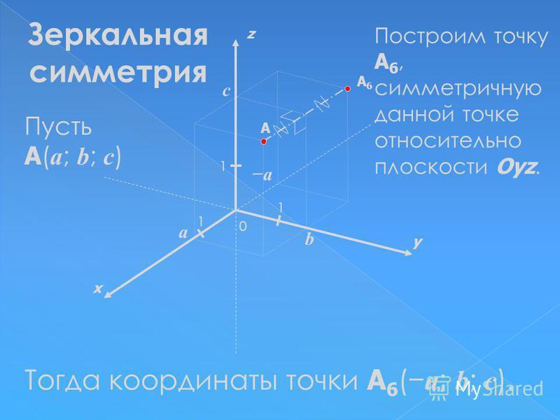 x y z 0 1 1 A 1 a b c Пусть A ( a ; b ; c ) A6A6 Тогда координаты точки A 6 ( a ; b ; c ). Зеркальная симметрия Построим точку A 6, симметричную данной точке относительно плоскости Oyz. a
