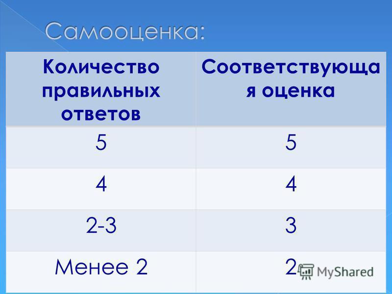 Количество правильных ответов Соответствующа я оценка 55 44 2-33 Менее 22