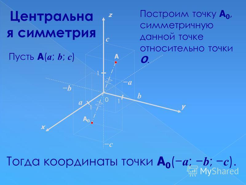 x y z 0 1 1 A 1 a b c Пусть A ( a ; b ; c ) a b c A0A0 Построим точку A 0, симметричную данной точке относительно точки O. Тогда координаты точки A 0 ( a ; b ; c ). Центральна я симметрия