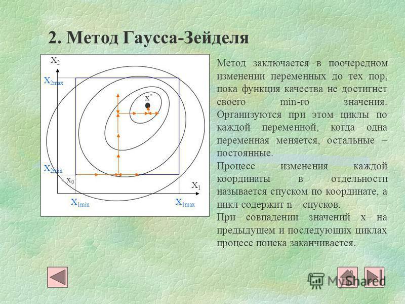X1X1 X2X2 x0x0 X 1min X 1max X 2max X 2min x*x* 2. Метод Гаусса-Зейделя Метод заключается в поочередном изменении переменных до тех пор, пока функция качества не достигнет своего min-го значения. Организуются при этом циклы по каждой переменной, когд
