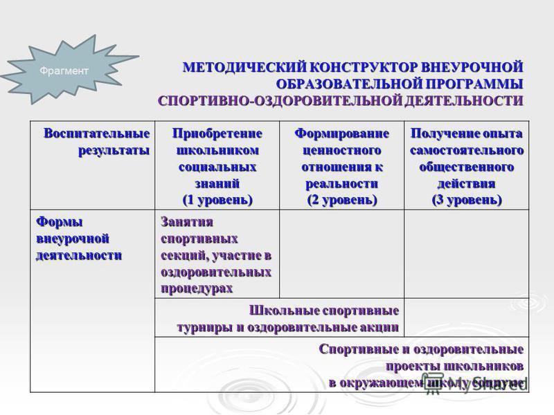 МЕТОДИЧЕСКИЙ КОНСТРУКТОР ВНЕУРОЧНОЙ ОБРАЗОВАТЕЛЬНОЙ ПРОГРАММЫ СПОРТИВНО-ОЗДОРОВИТЕЛЬНОЙ ДЕЯТЕЛЬНОСТИ Воспитательныерезультаты Приобретение школьником социальных знаний (1 уровень) Формирование ценностного отношения к реальности (2 уровень) Получение