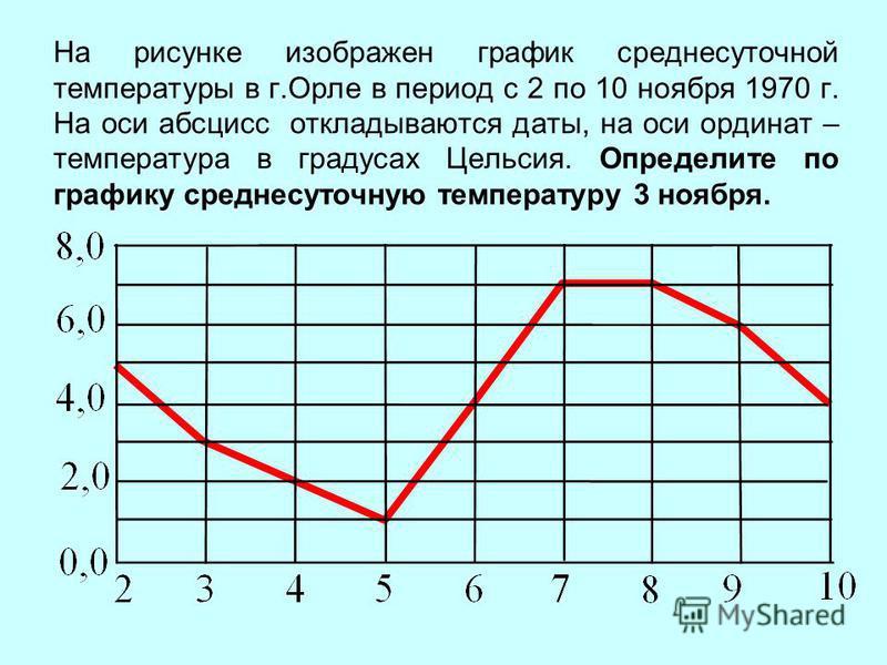 На рисунке изображен график среднесуточной температуры в г.Орле в период с 2 по 10 ноября 1970 г. На оси абсцисс откладываются даты, на оси ординат – температура в градусах Цельсия. Определите по графику среднесуточную температуру 3 ноября.