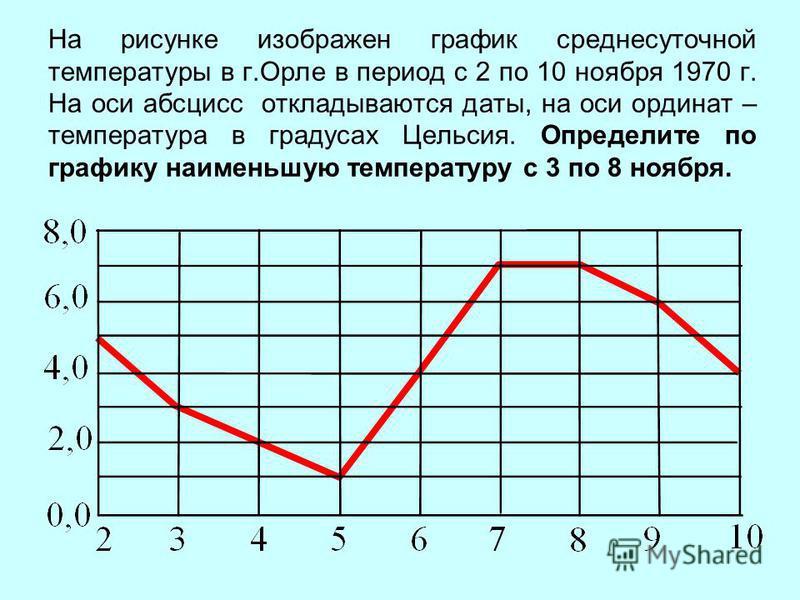 На рисунке изображен график среднесуточной температуры в г.Орле в период с 2 по 10 ноября 1970 г. На оси абсцисс откладываются даты, на оси ординат – температура в градусах Цельсия. Определите по графику наименьшую температуру с 3 по 8 ноября.